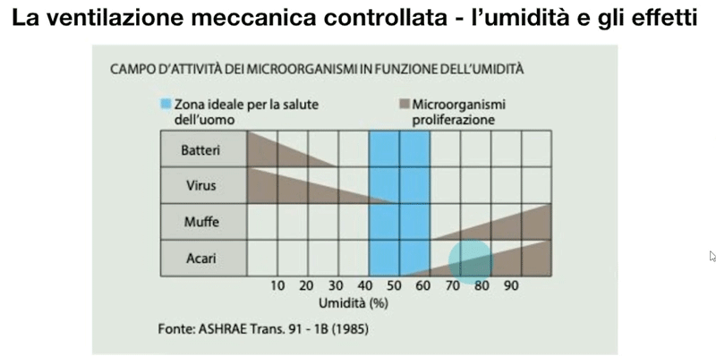 VMC virus e batteri